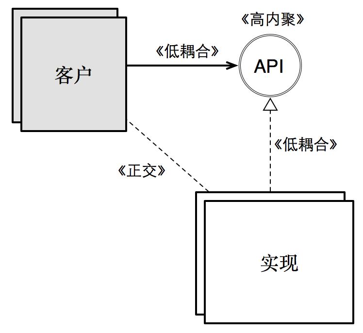 耦合点:API